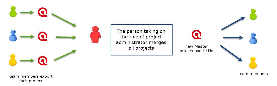 Team Project Distribution